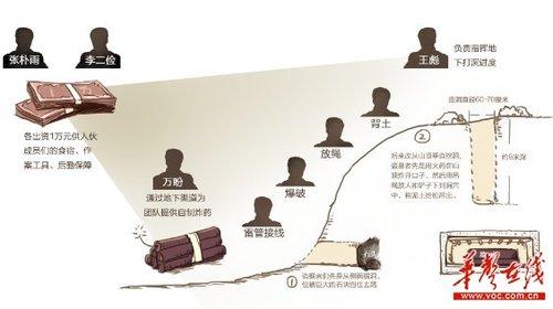 盗墓者设计的盗墓方案(王珏制图)