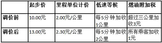 北京出租车调价前后打车费用对比