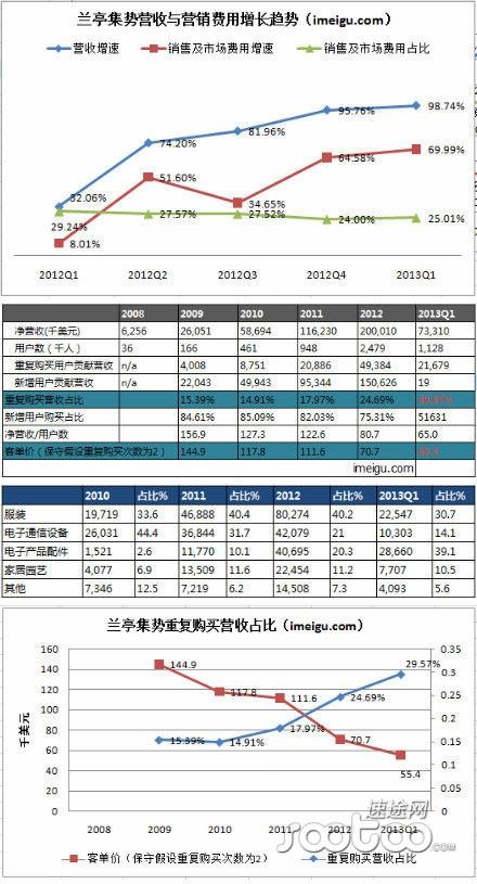 """六载回眸:揭秘兰亭集势IPO的""""前世今生"""""""