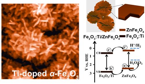 图1:水热法合成的具有微纳结构的氧化铁薄膜(左侧)以