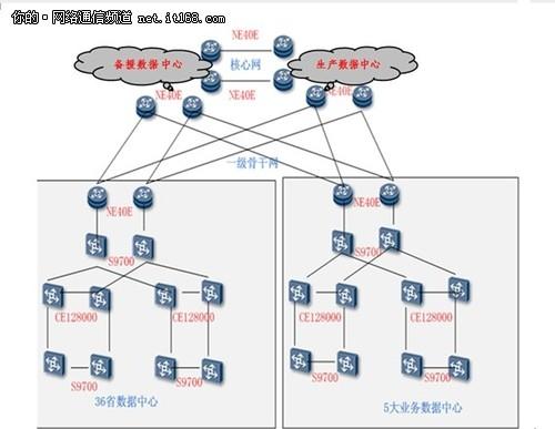 拓扑_改造后的农行网络拓扑图