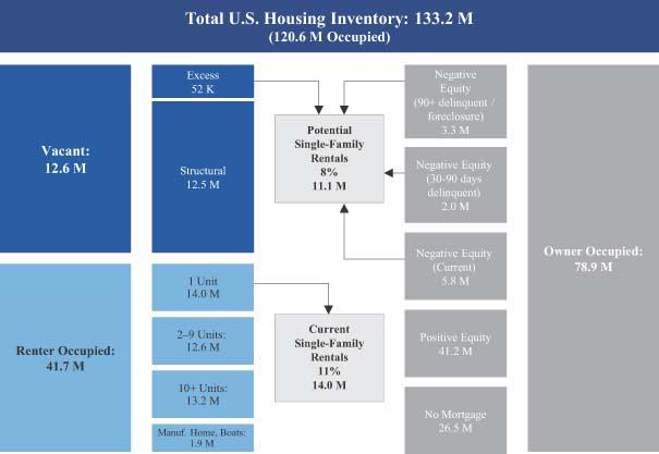 一张图解析美国房地产市场