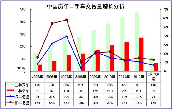图表 2汽车05-2013年二手车表现对比分析  单位  万台,%