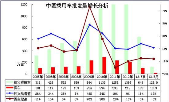 图表 3乘用车05-2012年表现对比分析  单位  万台,%