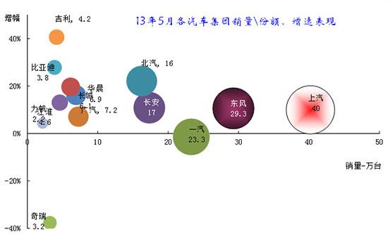 图表 10主要汽车集团2013年本月销量同比12年同期增长分析