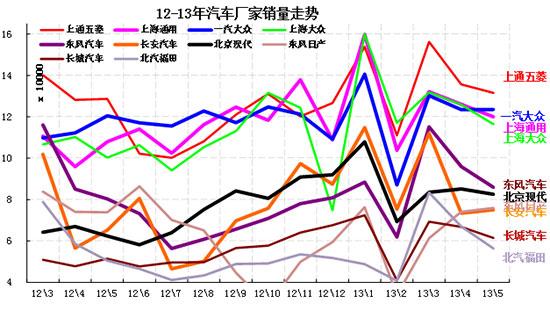 图表 13汽车企业月度销售走势对比