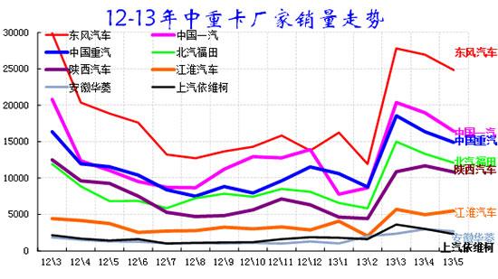 图表 15中重卡企业产销分类走势