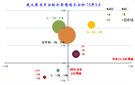图表 20狭义乘用车各级别本月批发表现