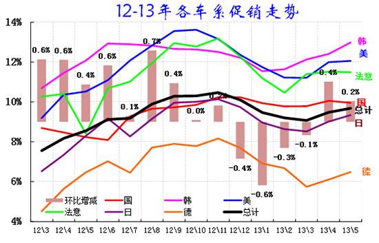 图表 22乘用车各车系11-12年份额走势