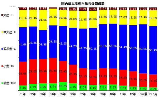 图表 26各级别轿车历年份额走势