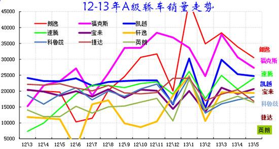 图表 40紧凑型车主力品牌10-2012年走势