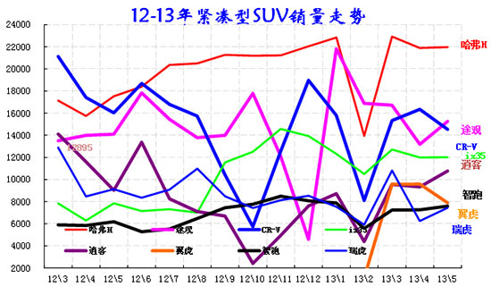 图表 42紧凑型SUV主力车型市场走势
