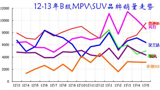 图表 47 B级MPV\SUV 市场12-2013年走势