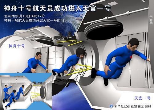 图表:神舟十号航天员成功进入天宫一号 新华社记者 张勋 崔莹 编制