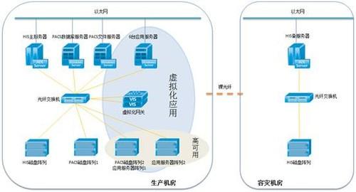 华为:可靠与高效--虚拟化带来的医院信息化变革图片