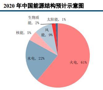 来源:国家电网、中信建投营业部