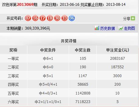 北京时间2013年06月16日晚,福彩双色球第2013069期开奖,当期