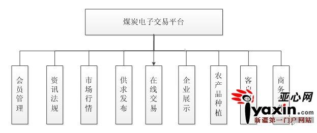 煤炭电子交易平台功能框架图图片