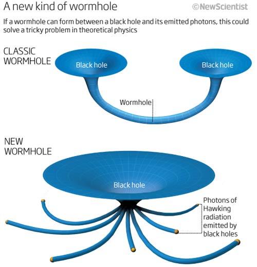 """如果黑洞与""""霍金辐射""""之间也存在虫洞的话,就能够解决理论物理当中的难题。"""