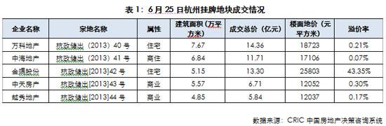 """杭州地块底价成交反映房企拿地渐理性 与""""钱荒""""无关"""