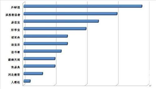 截止2013年5月点读笔市场占有率排行榜 (具体数字已隐去)