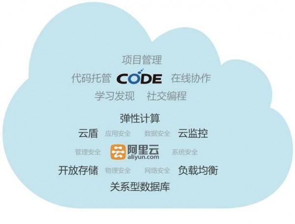 CODE平台系统图