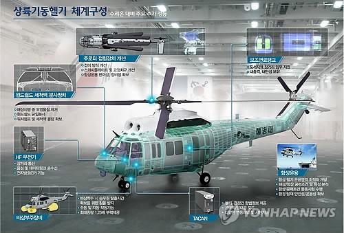 韩国正式研发登陆专用直升机。