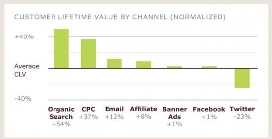 不同网络营销模式消费者跳转至零售网站数据对比