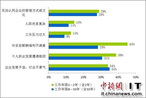图1:工作年限1―2年与工作年限8―10年求职者跳槽原因对比