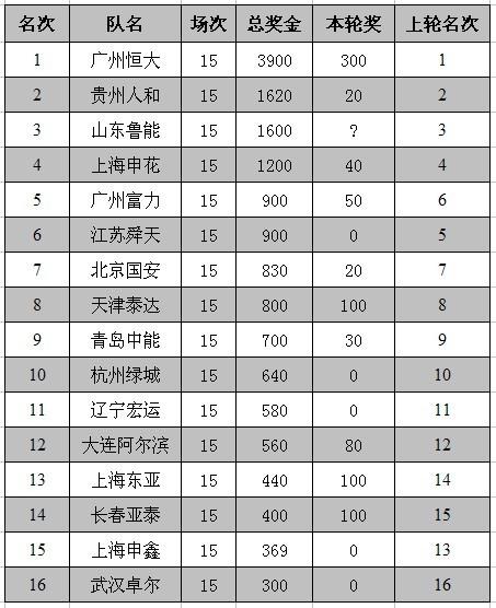 00第15轮奖金榜