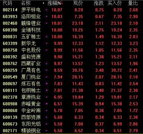 夜中色-电影_有色板块爆发 中色股份等8股涨停(图)