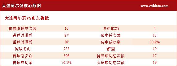 (2)大连阿尔滨核心数据