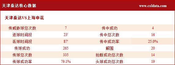 (2)天津泰达核心数据
