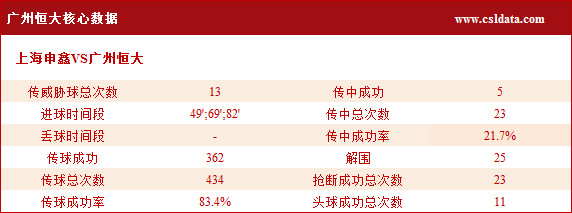 (3)广州恒大核心数据