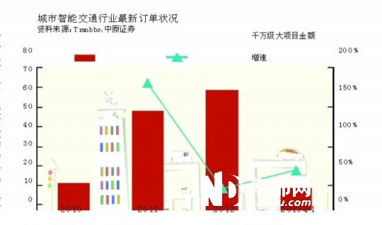 机构密集调研智慧城市概念公司(图)