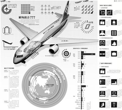 昨日这场事故,是波音777进入国际民航市场并服役18年来,首次造成的乘客死亡事故,因为事故率低,该机型堪称传奇。