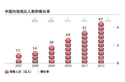 中国内地观众人数和增长率柱状图