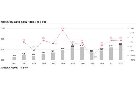 2001-2012北美电影发行数量及增长走势