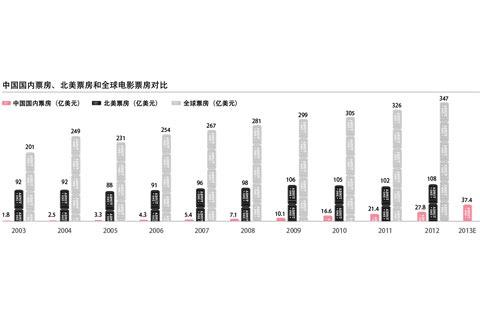 中国国内票房、北美票房和全球电影票房对比