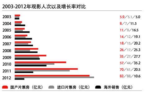 2003-2012观影人次及增长率对比