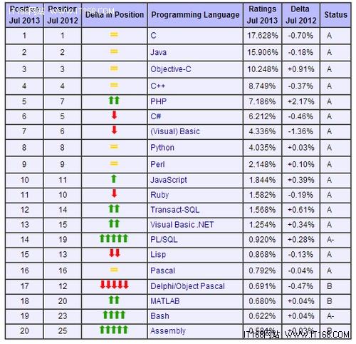 2013年7月编程语言排行榜:PHP强势回归