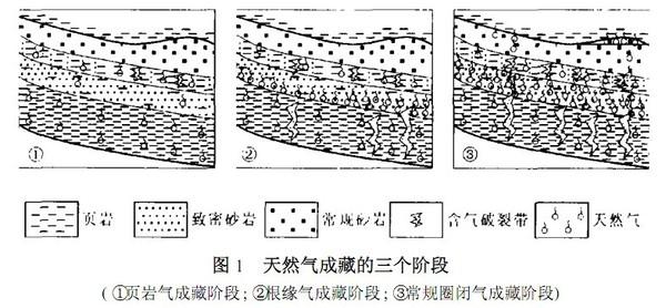 页岩气的形成可以分为三个阶段