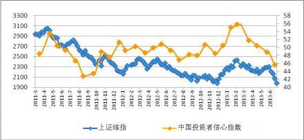 第一财经国海富兰克林基金中国投资者信心指数