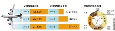 """北京、上海机场的起降架次、旅客运输量等,早已在""""全球国际机场""""里排在最前面。但""""准点率""""这项成绩,却总是垫底。"""