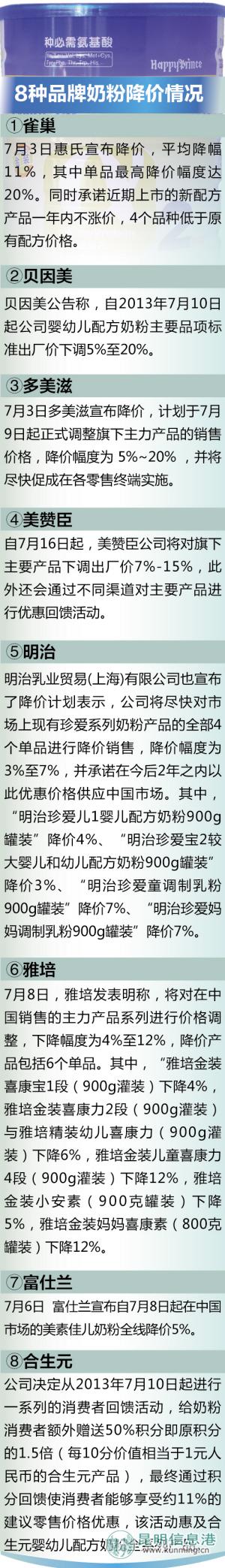 昆明各大超市洋奶粉价格下调 惠氏单品最高降20%