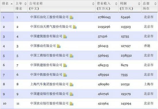 2013年中国500强排行榜前十名(TechWeb配图)