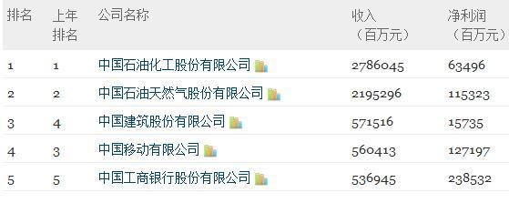财富中文网发布2013年中国500强榜单,图中为排名前5的企业。其中48家新公司入围,李宁、方正科技等公司落榜。 财富中文网