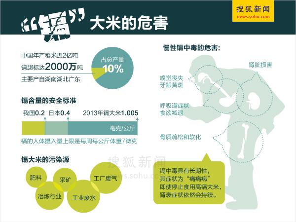 搜狐资讯_搜狐新闻制图