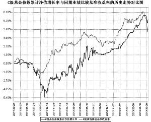 债券基金排名_收入证明范本房贷_债券投资利息收入