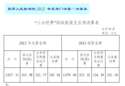 """最高检去年""""三公经费""""决算为1057万"""